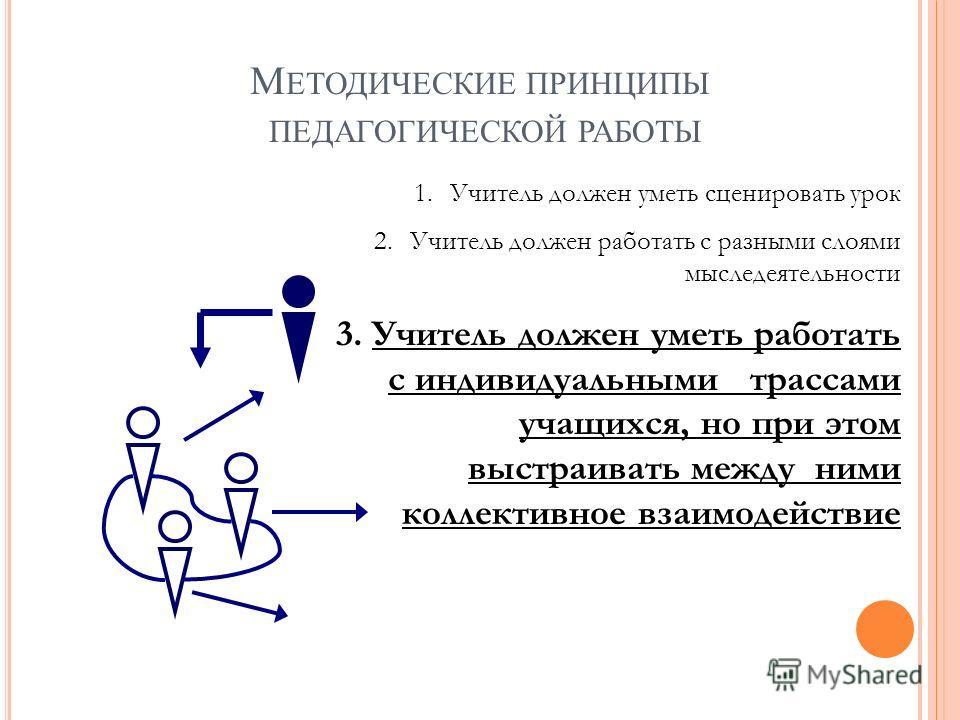 1. Учитель должен уметь инининсценировать урок 2. Учитель должен работать с разными слоями мыследеятельности 3. Учитель должен уметь работать с индивидуальными трассами учащихся, но при этом выстраивать между ними коллективное взаимодействие М ЕТОДИЧ