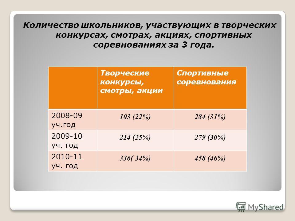 Количество школьников, участвующих в творческих конкурсах, смотрах, акциях, спортивных соревнованиях за 3 года. Творческие конкурсы, смотры, акции Спортивные соревнования 2008-09 уч.год 103 (22%)284 (31%) 2009-10 уч. год 214 (25%)279 (30%) 2010-11 уч