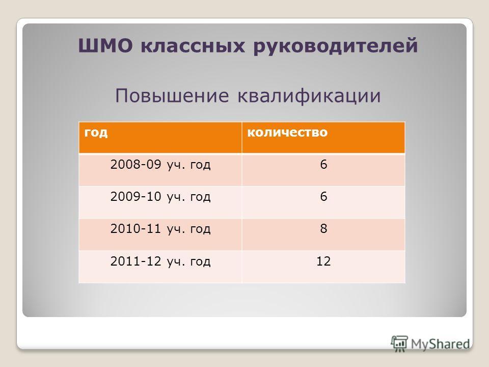 ШМО классных руководителей Повышение квалификации год количество 2008-09 уч. год 6 2009-10 уч. год 6 2010-11 уч. год 8 2011-12 уч. год 12