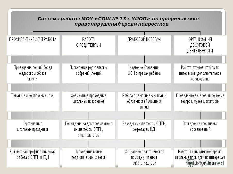 Система работы МОУ «СОШ 13 с УИОП» по профилактике правонарушений среди подростков
