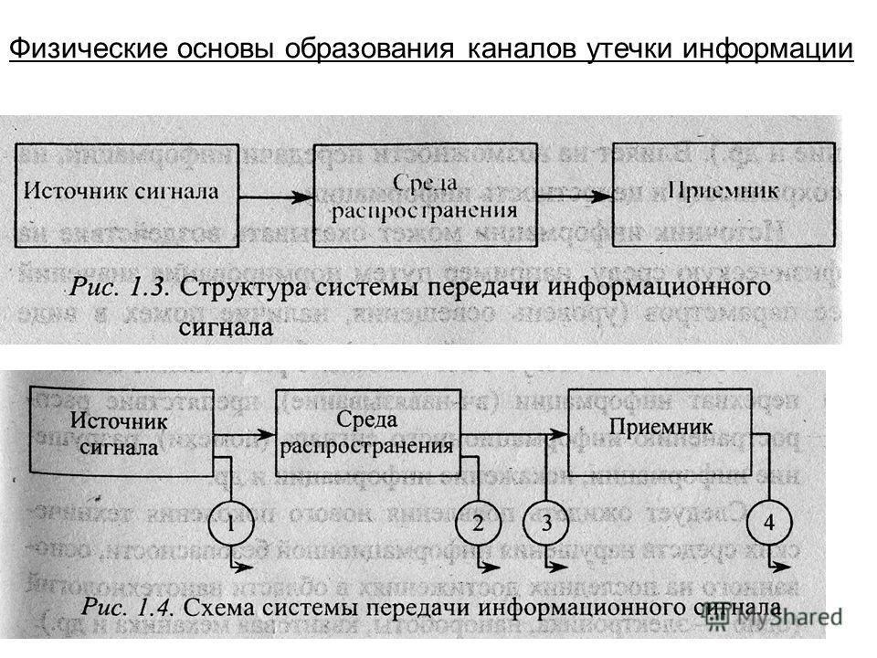 Физические основы образования каналов утечки информации