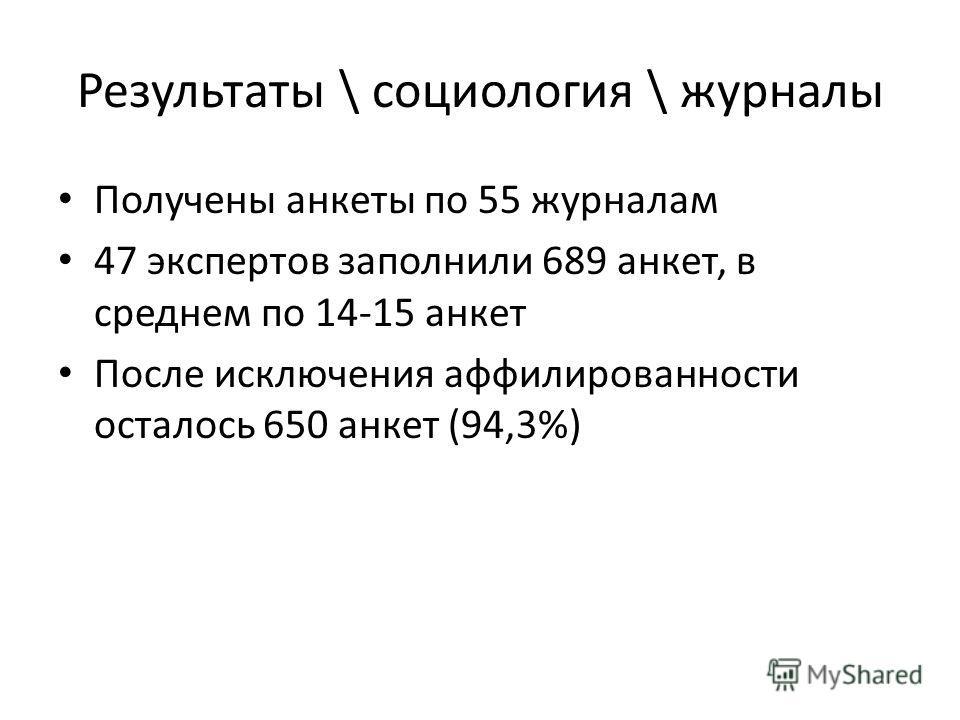 Результаты \ социология \ журналы Получены анкеты по 55 журналам 47 экспертов заполнили 689 анкет, в среднем по 14-15 анкет После исключения аффилированности осталось 650 анкет (94,3%)