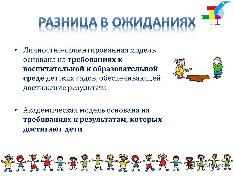Личностно-ориентированная модель основана на требованиях к воспитательной и образовательной среде детских садов, обеспечивающей достижение результата Академическая модель основана на требованиях к результатам, которых достигают дети 16