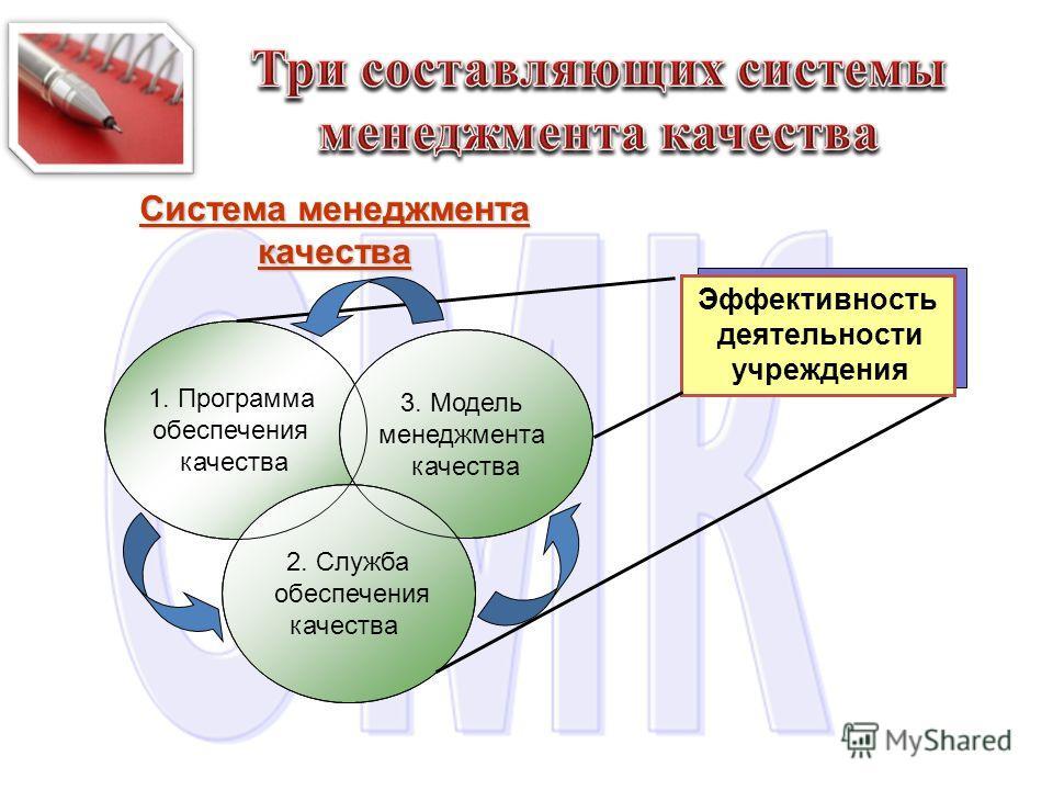 Система менеджмента качества 1. Программа обеспечения качества 3. Модель менеджмента качества 2. Служба обеспечения качества Эффективность деятельности учреждения
