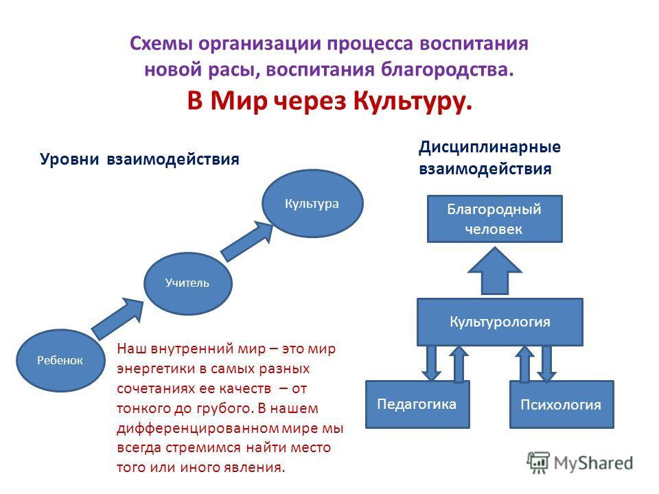 Схемы организации процесса