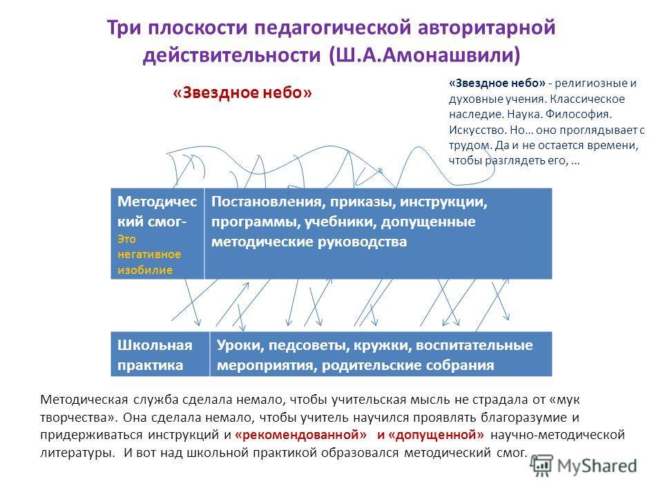 Три плоскости педагогической авторитарной действительности (Ш.А.Амонашвили) «Звездное небо» Методичес кий смог- Это негативное изобилие Постановления, приказы, инструкции, программы, учебники, допущенные методические руководства Школьная практика Уро