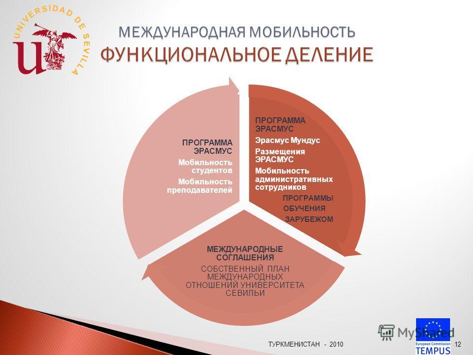 ТУРКМЕНИСТАН - 201011 МЕЖДУНАРОДНЫЙ ОТДЕЛ ДИРЕКТОР МЕЖДУНАРОДНОГО ОТДЕЛА МЕЖДУНАРОДНАЯ МОБИЛЬНОСТЬ СОГЛАШЕНИЯ И СОТРУДНИЧЕСТВО IИНТЕРНАЦИОНАЛИЗАЦИЯ ФИНАНСОВОЕ ПОДРАЗДЕЛЕНИЕ ЛИНГВИСТИЧЕСКАЯ ПОДДЕРЖКА ИТ ПОДДЕРЖКА