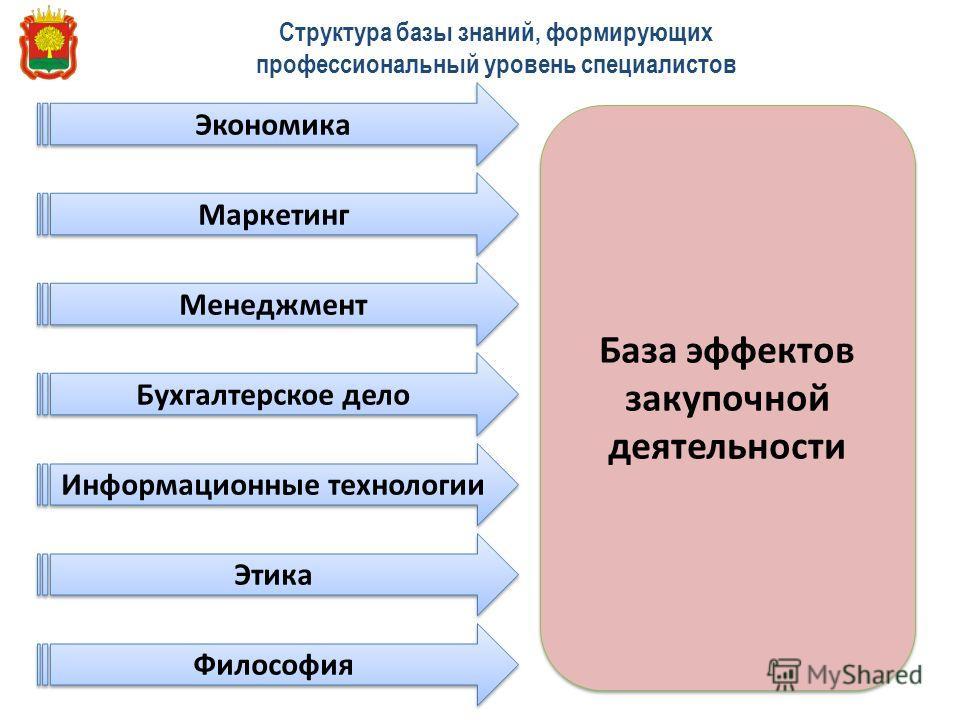 Структура базы знаний, формирующих профессиональный уровень специалистов Экономика Маркетинг Менеджмент Бухгалтерское дело Информационные технологии Этика Философия База эффектов закупочной деятельности