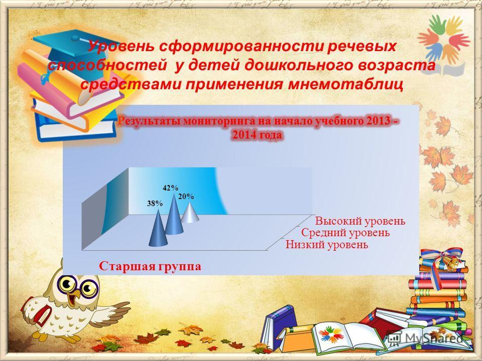 Уровень сформированности речевых способностей у детей дошкольного возраста средствами применения мнемотаблиц