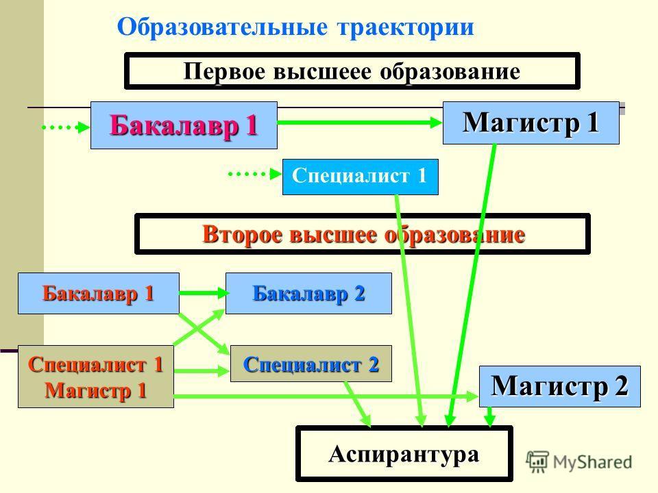 Образовательные траектории Первое высшее образование Бакалавр 1 Магистр 1 Второе высшее образование Бакалавр 1 Магистр 2 Бакалавр 2 Аспирантура Специалист 1 Специалист 2 Специалист 1 Магистр 1