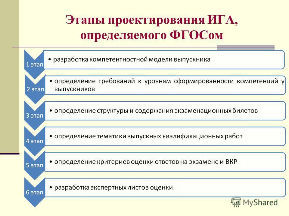 Этапы проектирования ИГА, определяемого ФГОСом
