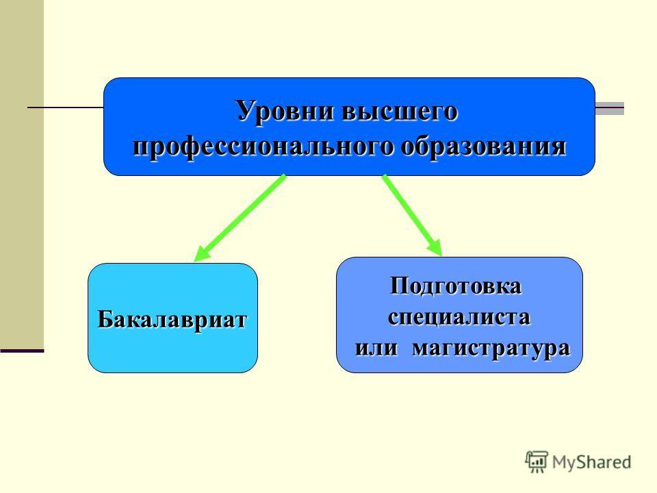 Уровни высшего профессионального образования Бакалавриат Подготовкаспециалиста или магистратура или магистратура
