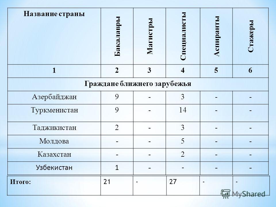 Название страны Бакалавры Магистры Специалисты Аспиранты Стажеры 123456 Граждане ближнего зарубежья Азербайджан 9-3-- Туркменистан 9-14-- Таджикистан 2-3-- Молдова--5-- Казахстан--2-- Узбекистан 1 - - -- Итого: 21-27--