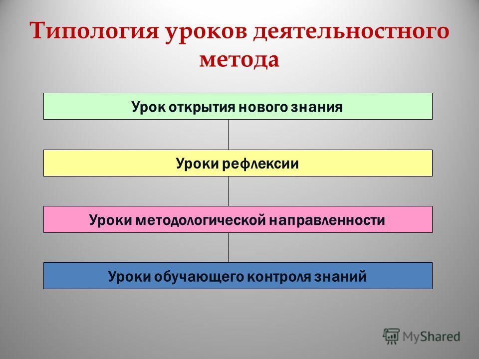 Типология уроков деятельностного метода Урок открытия нового знания Уроки рефлексии Уроки методологической направленности Уроки обучающего контроля знаний
