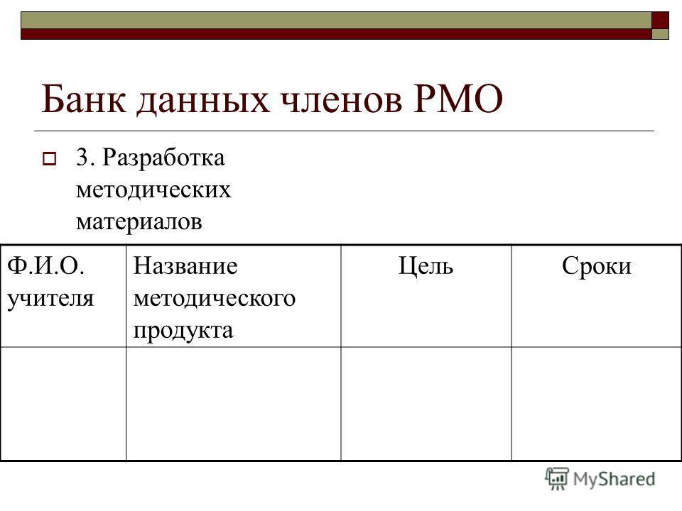 Банк данных членов РМО 3. Разработка методических материалов Ф.И.О. учителя Название методического продукта Цель Сроки