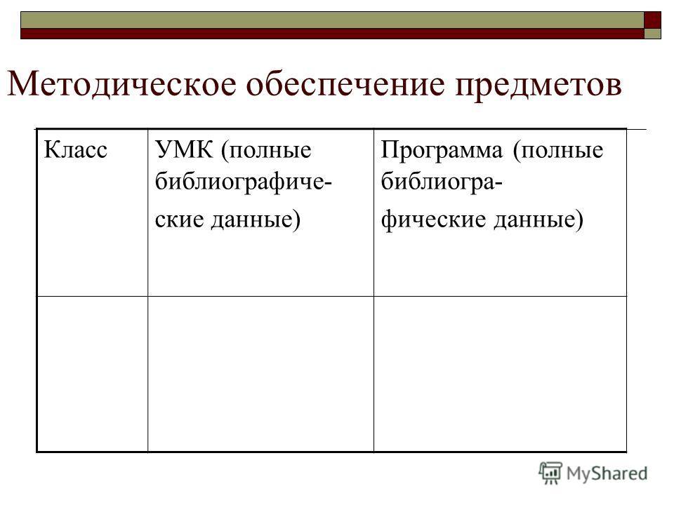 Методическое обеспечение предметов КлассУМК (полные библиографические данные) Программа (полные библиографические данные)