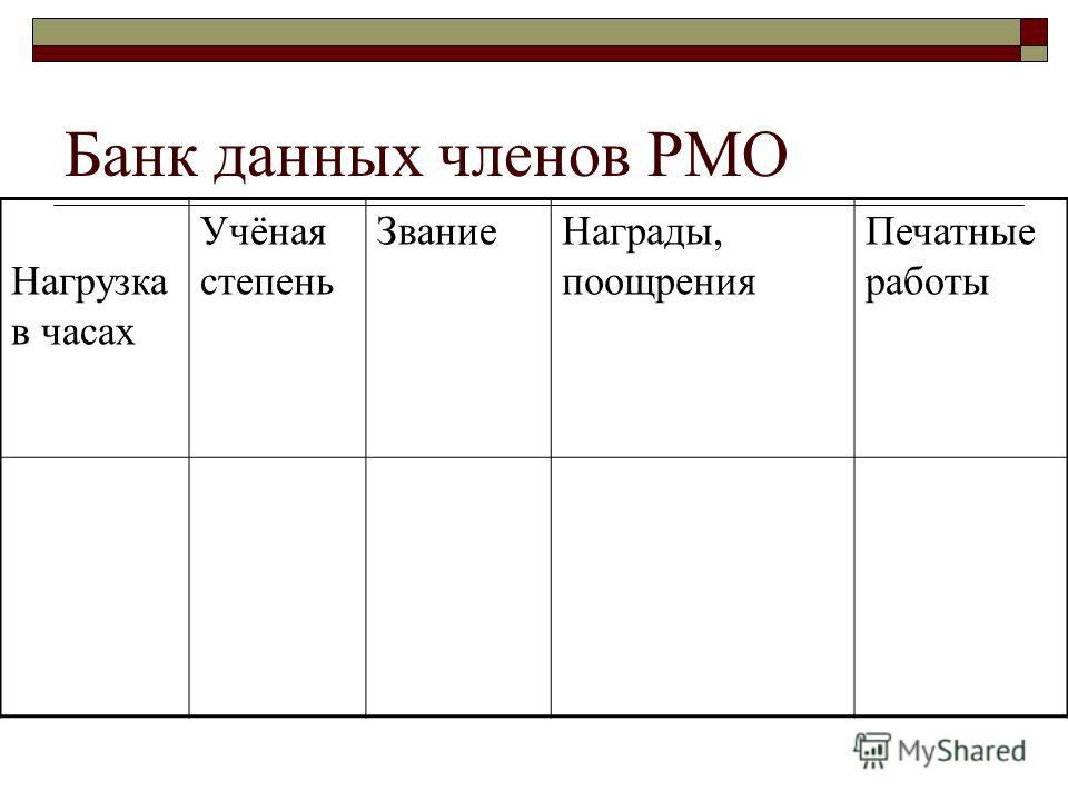 Банк данных членов РМО Нагрузка в часах Учёная степень Звание Награды, поощрения Печатные работы