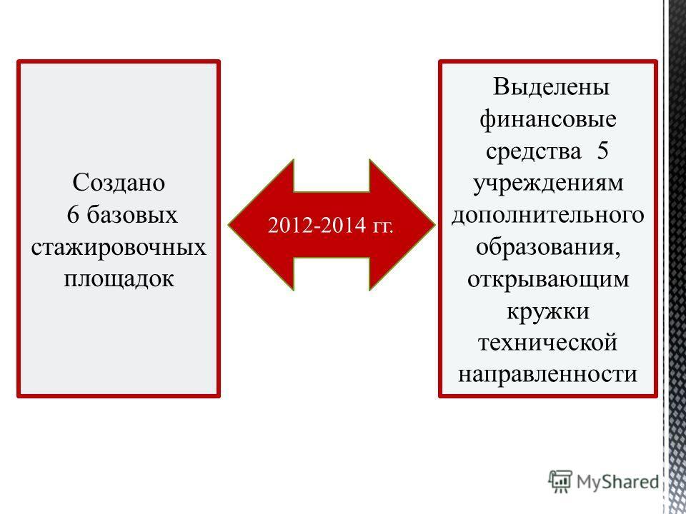 Выделены финансовые средства 5 учреждениям дополнительного образования, открывающим кружки технической направленности Создано 6 базовых стажировочных площадок 2012-2014 гг.