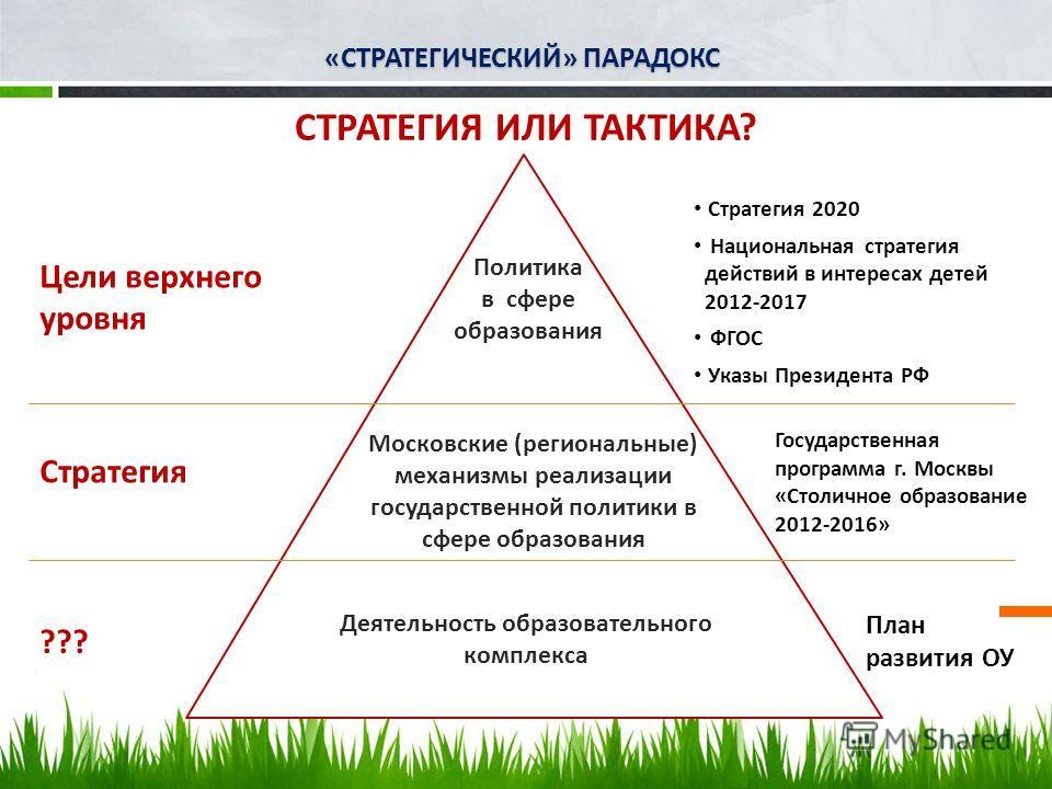 Политика в сфере образования Московские (региональные) механизмы реализации государственной политики в сфере образования Деятельность образовательного комплекса СТРАТЕГИЯ ИЛИ ТАКТИКА? Цели верхнего уровня Стратегия ??? Стратегия 2020 Национальная стр