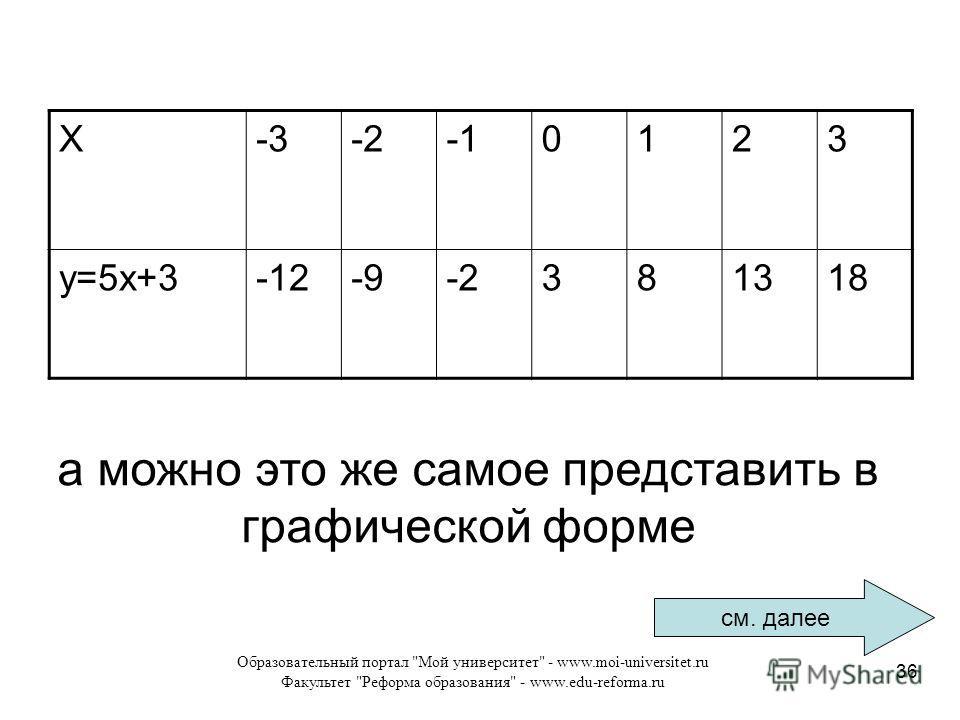 Образовательный портал Мой университет - www.moi-universitet.ru Факультет Реформа образования - www.edu-reforma.ru 36 X-3-20123 у=5 х+3-12-9-2381318 а можно это же самое представить в графической форме см. далее