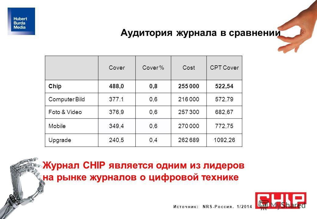 Журнал CHIP является одним из лидеров на рынке журналов о цифровой технике CoverCover %CostCPT Cover Chip488,00,80,8255 000522,54 Computer Bild377.10,6216 000572,79 Foto & Video376,90,6257 300682,67 Mobile349,40,6270 000772,75 Upgrade240,50,4262 6891
