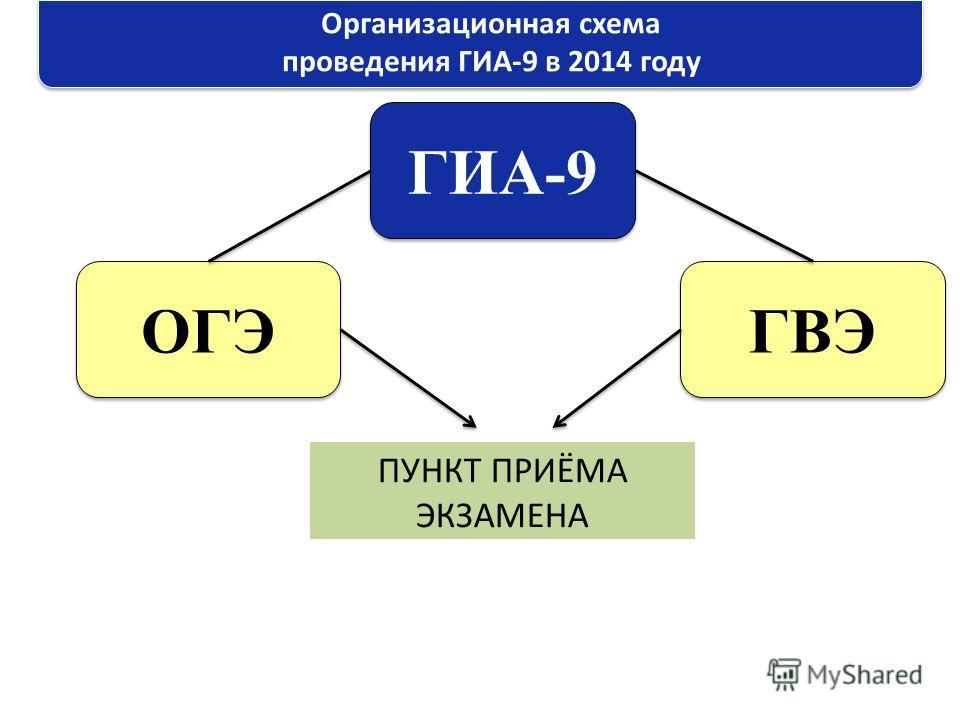 Организационная схема проведения ГИА-9 в 2014 году ГИА-9 ОГЭ ГВЭ ПУНКТ ПРИЁМА ЭКЗАМЕНА