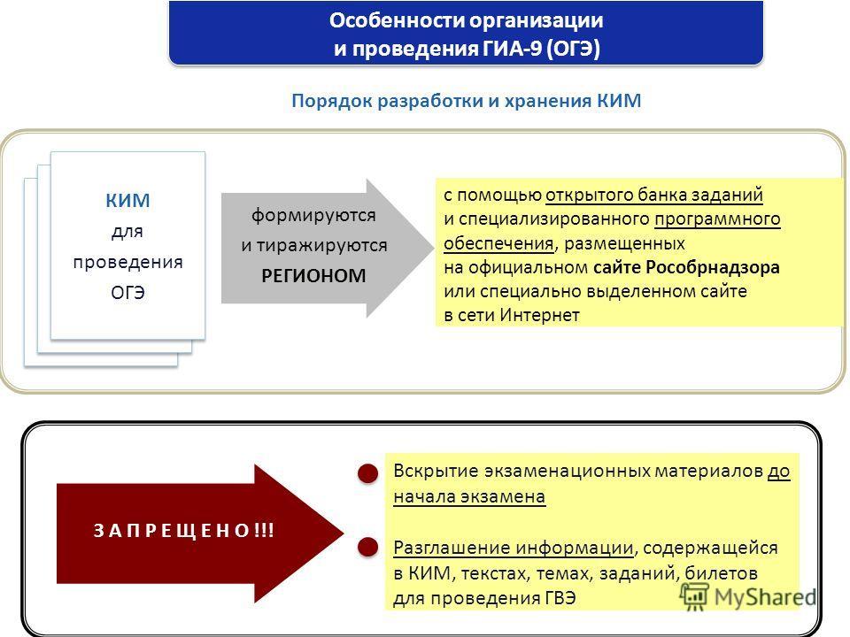 Особенности организации и проведения ГИА-9 (ОГЭ) Порядок разработки и хранения КИМ формируются и тиражируются РЕГИОНОМ с помощью открытого банка заданий и специализированного программного обеспечения, размещенных на официальном сайте Рособрнадзора