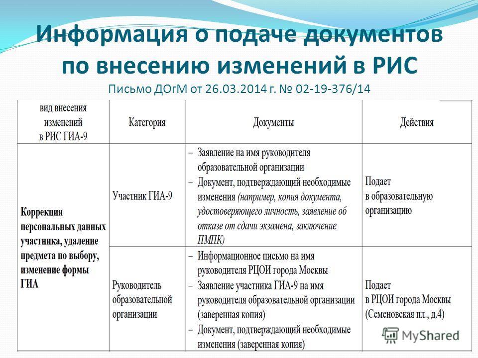 Информация о подаче документов по внесению изменений в РИС Письмо ДОгМ от 26.03.2014 г. 02-19-376/14