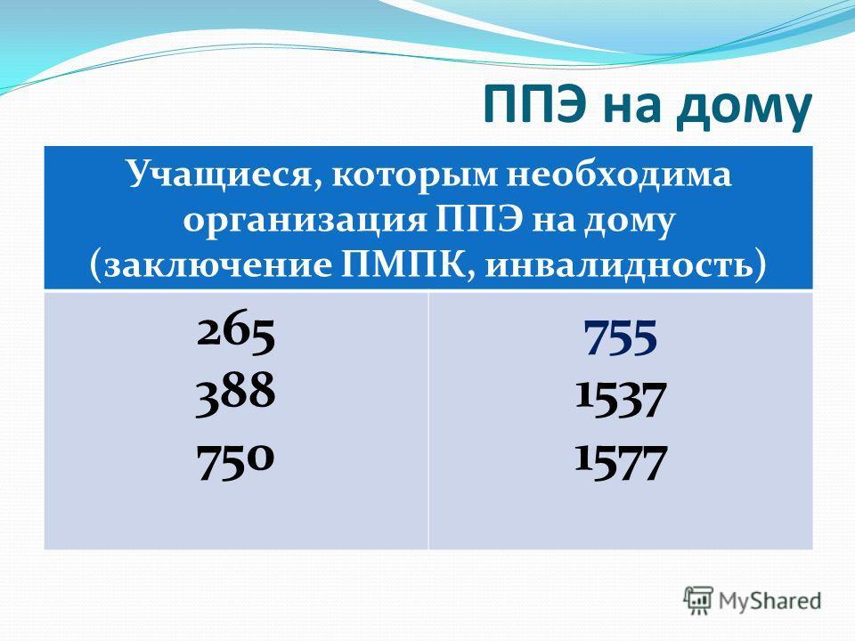 ППЭ на дому Учащиеся, которым необходима организация ППЭ на дому (заключение ПМПК, инвалидность) 265 388 750 755 1537 1577