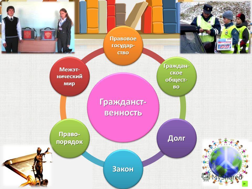 Гражданст- венность Правовое государство Граждан- ское общество Долг Закон Право- порядок Межэт- нический мир