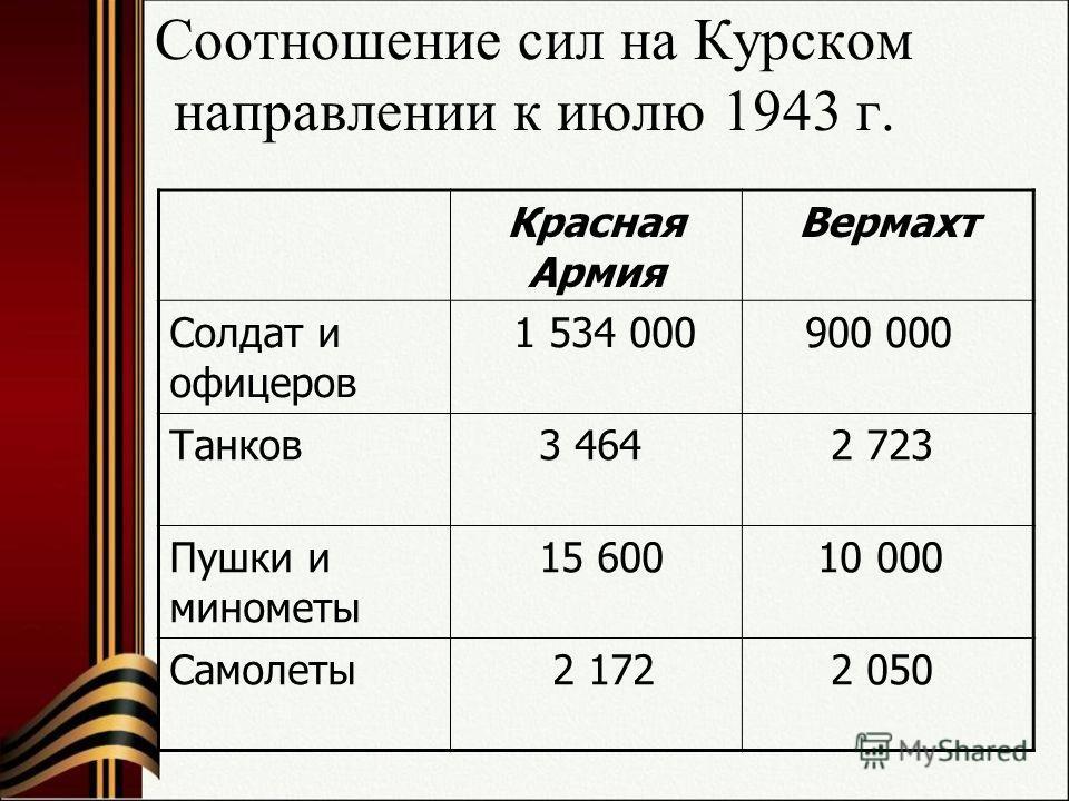 Соотношение сил на Курском направлении к июлю 1943 г. Красная Армия Вермахт Солдат и офицеров 1 534 000 900 000 Танков 3 464 2 723 Пушки и минометы 15 600 10 000 Самолеты 2 172 2 050