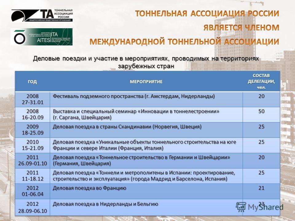 Деловые поездки и участие в мероприятиях, проводимых на территориях зарубежных стран