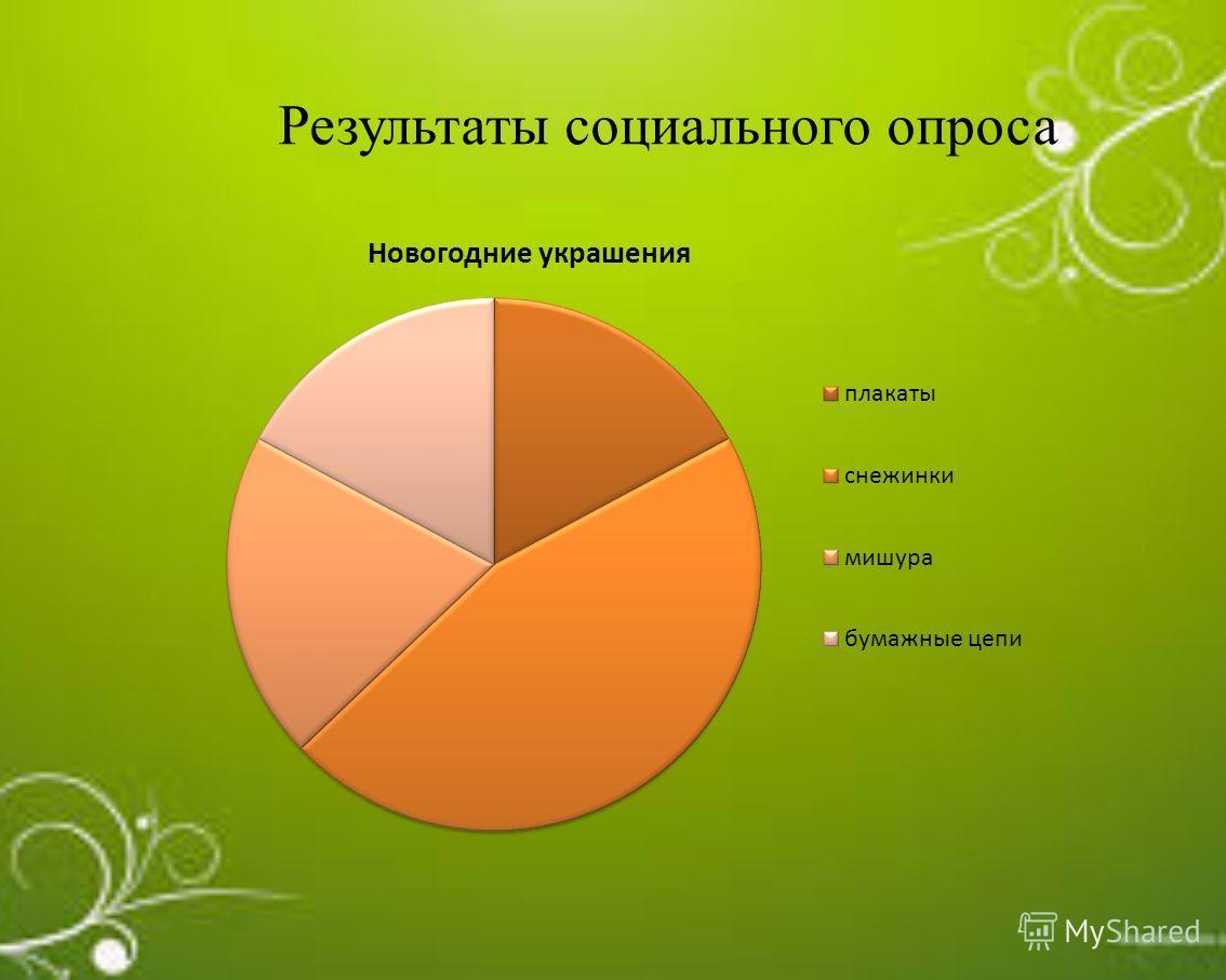 Результаты социального опроса