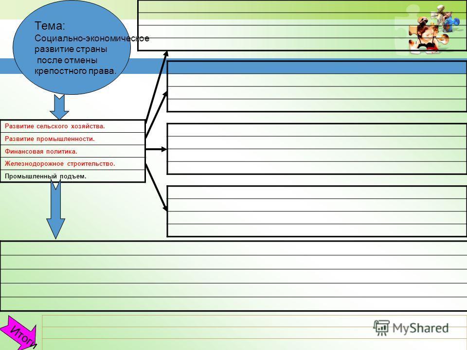 Тема: Социально-экономическое развитие страны после отмены крепостного права. Итоги Развитие сельского хозяйства. Развитие промышленности. Финансовая политика. Железнодорожное строительство. Промышленный подъем.