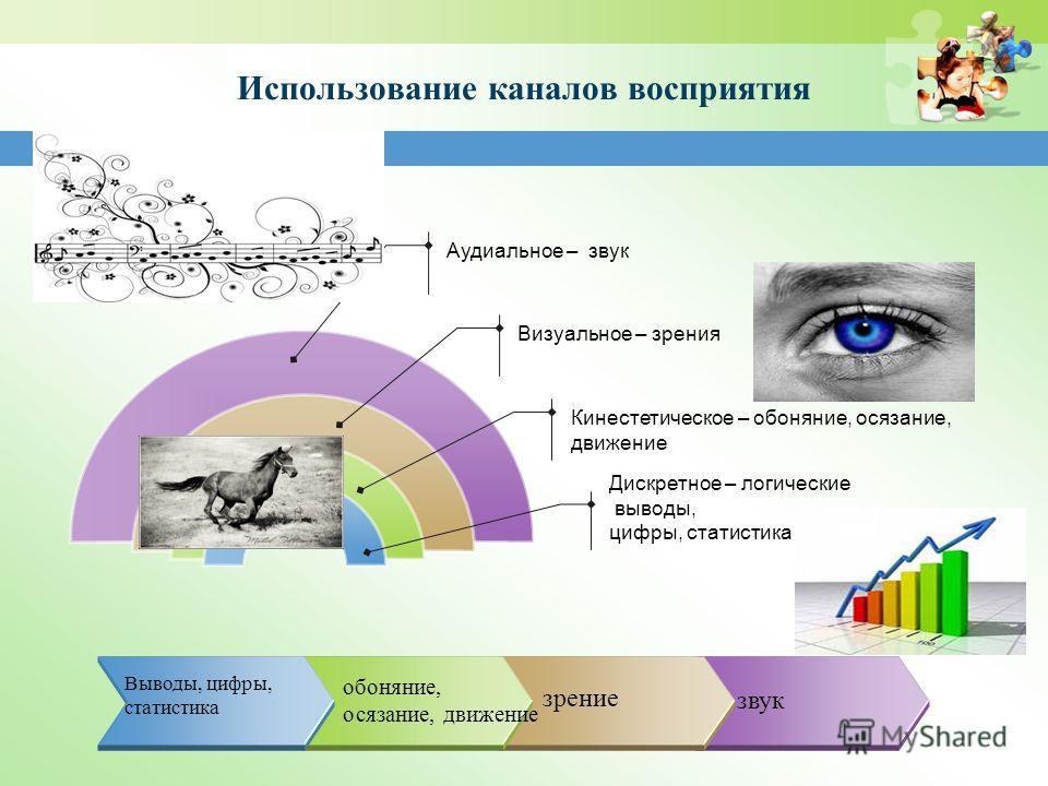 Использование каналов восприятия Дискретное – логические выводы, цифры, статистика Кинестетическое – обоняние, осязание, движение Визуальное – зрения Аудиальное – звук звук обоняние, осязание, движение Выводы, цифры, статистика зрение