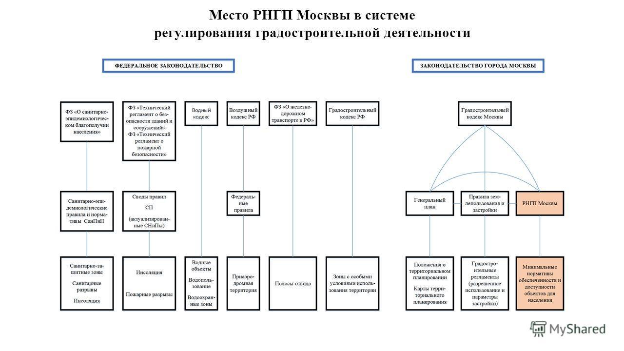 Место РНГП Москвы в системе регулирования градостроительной деятельности