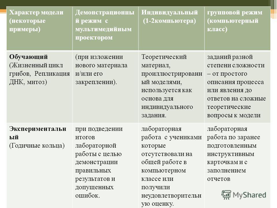 Характер модели (некоторые примеры) Демонстрационны й режим с мультимедийным проектором Индивидуальный (1-2 компьютера) групповой режим (компьютерный класс) Обучающий (Жизненный цикл грибов, Репликация ДНК, митоз) (при изложении нового материала и/ил