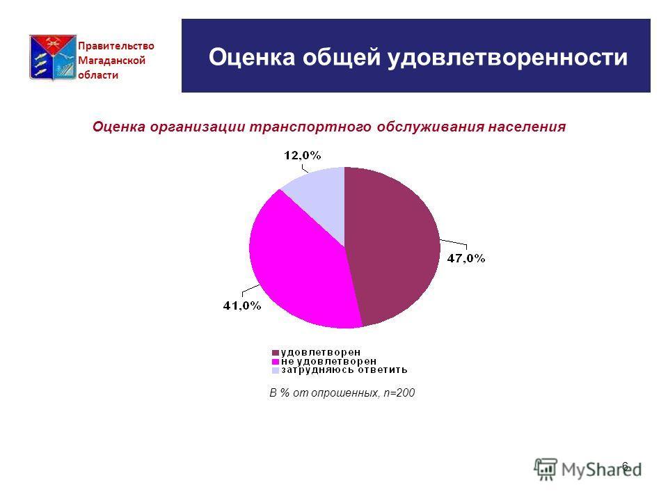 6 Оценка общей удовлетворенности Правительство Магаданской области Оценка организации транспортного обслуживания населения В % от опрошенных, n=200