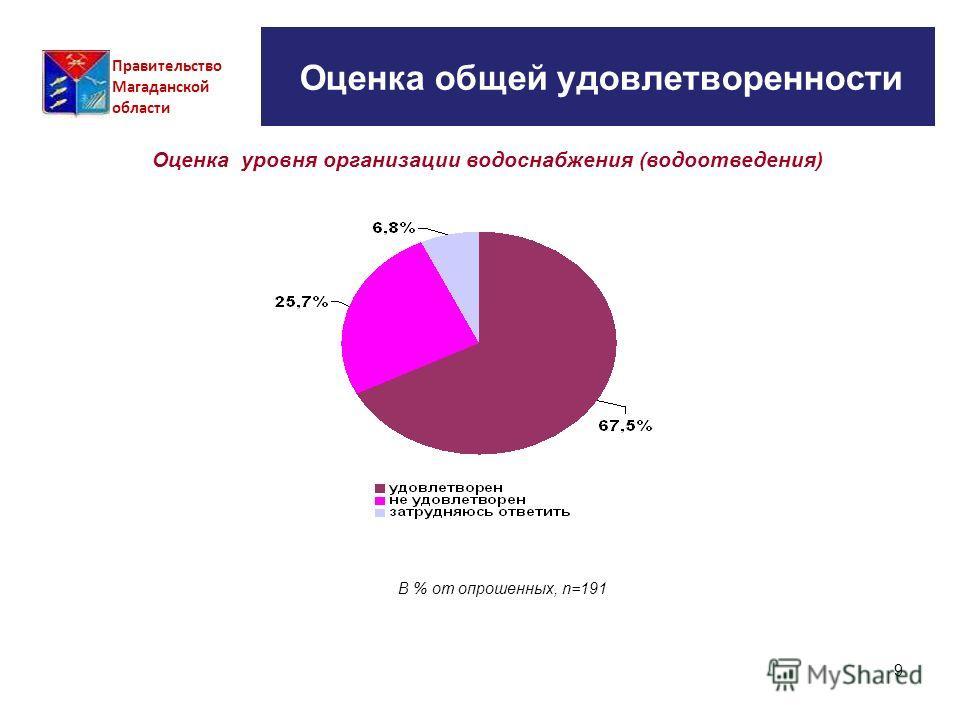9 Оценка общей удовлетворенности Правительство Магаданской области Оценка уровня организации водоснабжения (водоотведения) В % от опрошенных, n=191