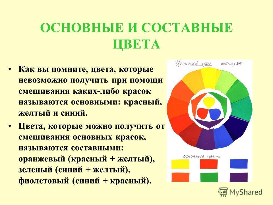 ОСНОВНЫЕ И СОСТАВНЫЕ ЦВЕТА Как вы помните, цвета, которые невозможно получить при помощи смешивания каких-либо красок называются основными: красный, желтый и синий. Цвета, которые можно получить от смешивания основных красок, называются составными: о