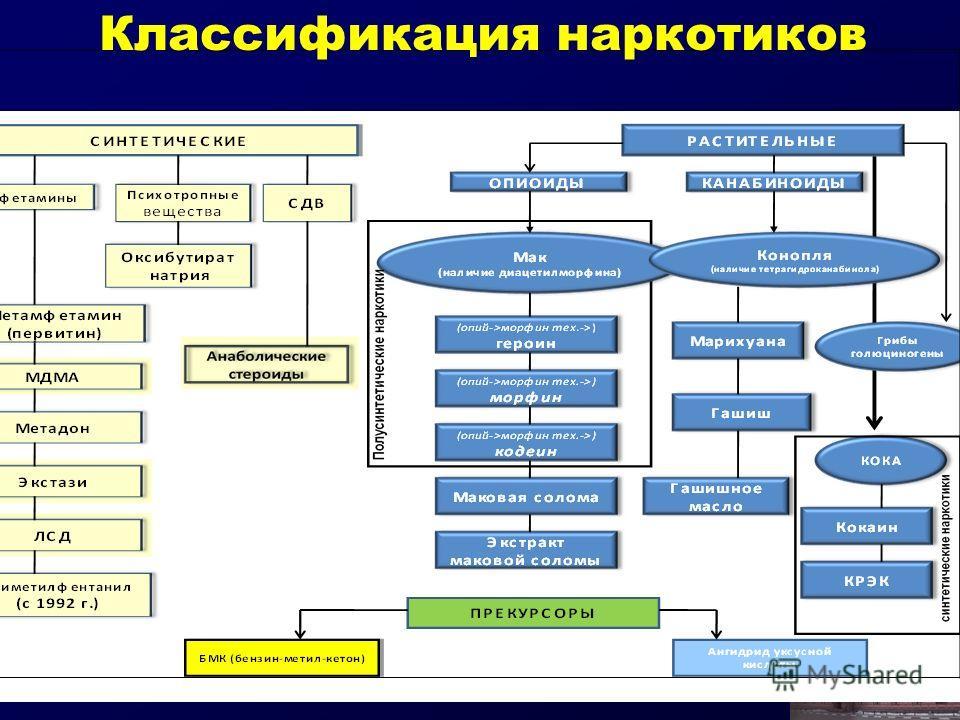 Классификация наркотиков