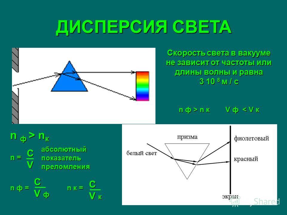 ДИСПЕРСИЯ СВЕТА Скорость света в вакууме не зависит от частоты или длины волны и равна 3 10 8 м / с n ф > n кV ф n к V ф < V к n ф > n к n = n ф = n к= n ф = n к = CVCVCVCV C V ф C V к абсолютный показатель преломления