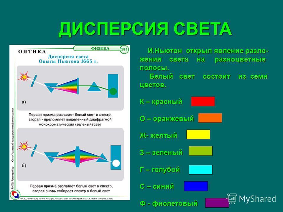 ДИСПЕРСИЯ СВЕТА И.Ньютон открыл явление разложения света на разноцветные полосы. И.Ньютон открыл явление разложения света на разноцветные полосы. Белый свет состоит из семи цветов. Белый свет состоит из семи цветов. К – красный О – оранжевый Ж- желты