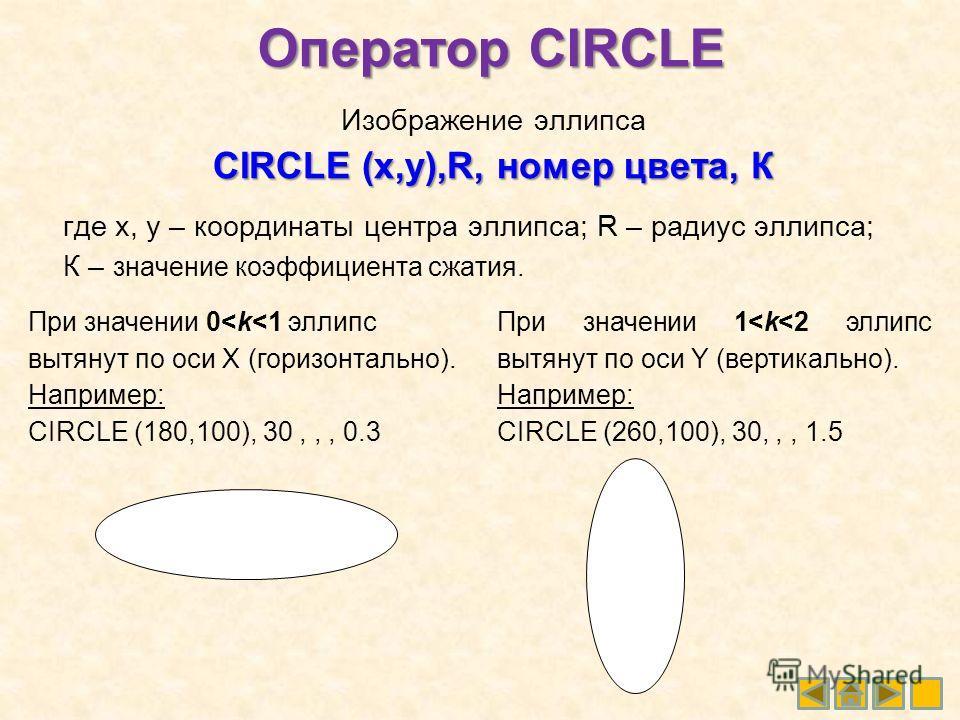Оператор CIRCLE Изображение эллипса CIRCLE (x,y),R, номер цвета, К где x, у – координаты центра эллипса; R – радиус эллипса; К – значение коэффициента сжатия. При значении 0