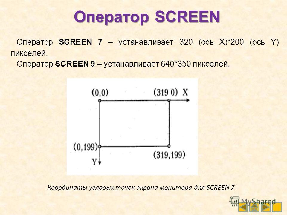 Оператор SCREEN Оператор SCREEN 7 – устанавливает 320 (ось Х)*200 (ось Y) пикселей. Оператор SCREEN 9 – устанавливает 640*350 пикселей. Координаты угловых точек экрана монитора для SCREEN 7.