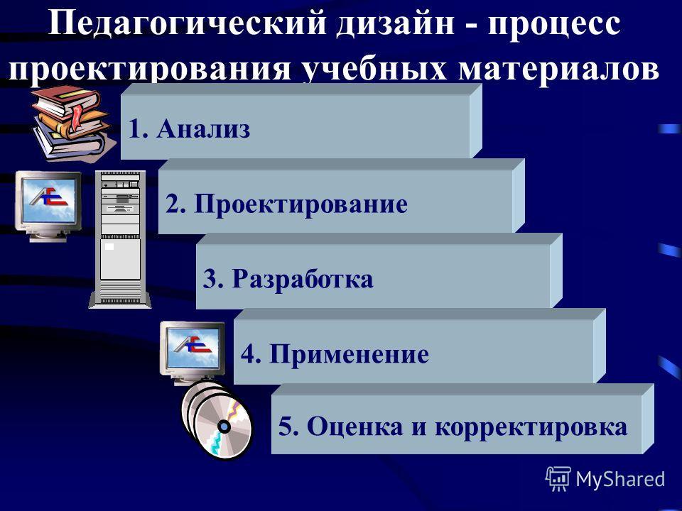 Педагогический дизайн - процесс проектирования учебных материалов 1. Анализ 2. Проектирование 3. Разработка 4. Применение 5. Оценка и корректировка