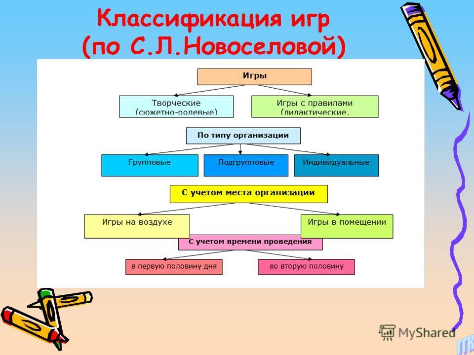 Классификация игр (по С.Л.Новоселовой)
