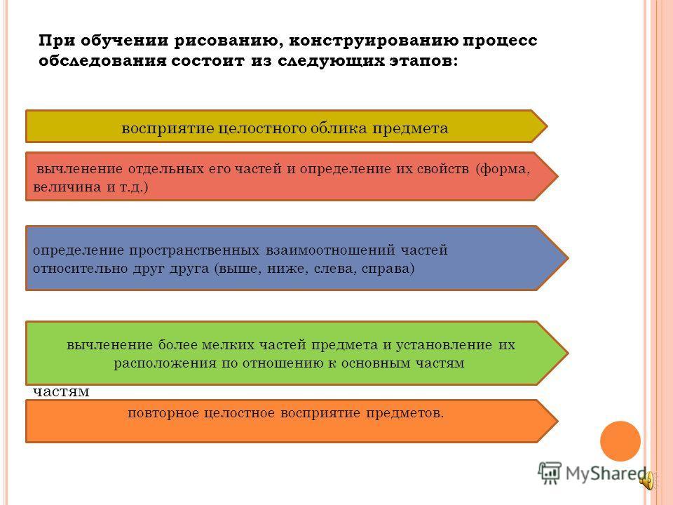 При обучении рисованию, конструированию процесс обследования состоит из следующих этапов: восприятие целостного облика предмета вычленение отдельных его частей и определение их свойств (форма, величина определение пространственных взаимоотношений час