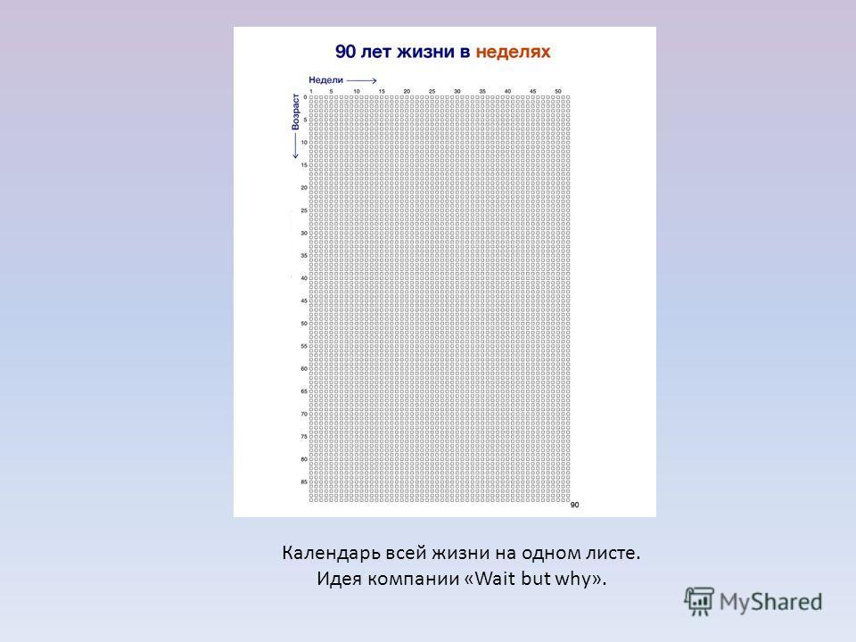 Календарь всей жизни на одном листе. Идея компании «Wait but why».
