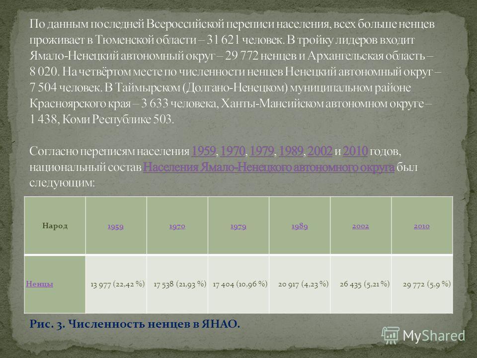 Народ 195919701979198920022010 Ненцы 13 977 (22,42 %)17 538 (21,93 %)17 404 (10,96 %)20 917 (4,23 %)26 435 (5,21 %)29 772 (5,9 %) Рис. 3. Численность ненцев в ЯНАО.